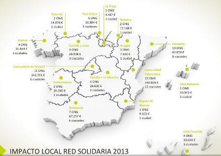 Red solidaria