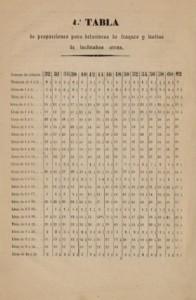 BNE REcopilación de reglas para guía del sastre, Ambrosio Murillo