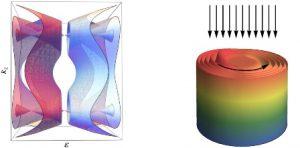 Esquema de la estructura de bandas del material y de la densidad electrónica en un cilindro del material. Las flechas muestran la radiación incidente y la dirección de rotación de los electrones. (CSIC).